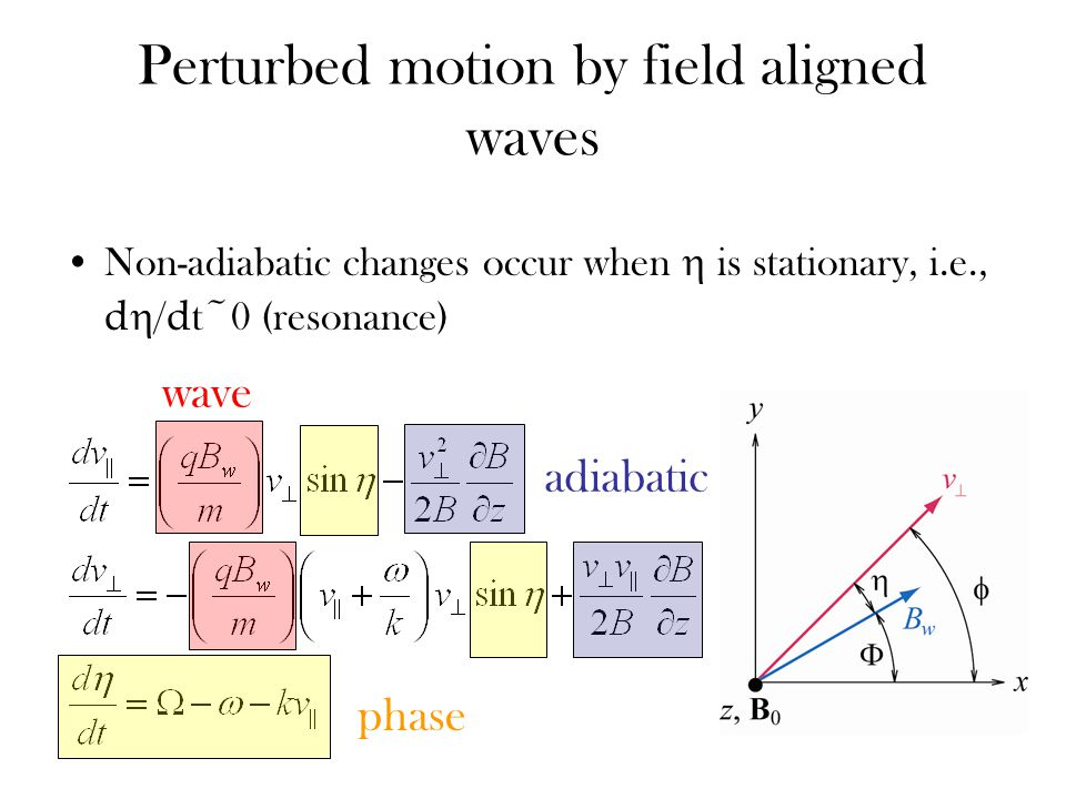 Perturbed motion by field aligned waves Non-adiabatic changes occur when  is stationary, i.e., d  / d t~0 (resonance) adiabatic wave phase