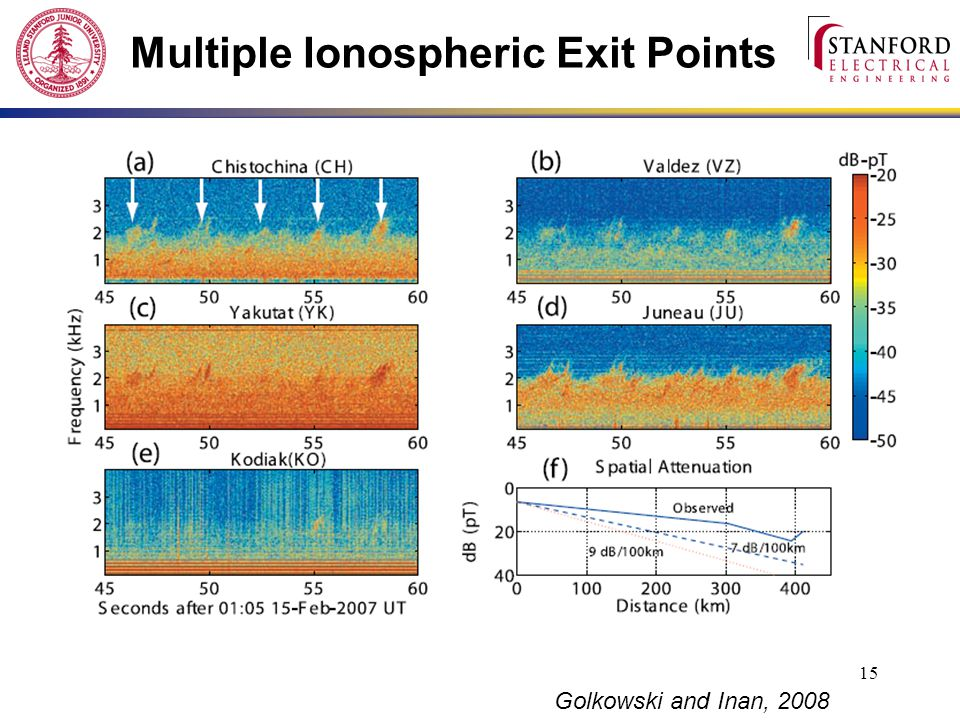 15 Multiple Ionospheric Exit Points Golkowski and Inan, 2008