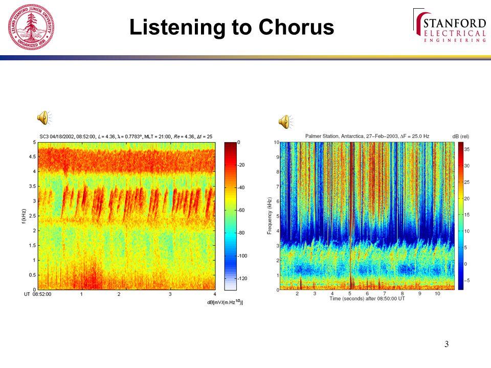 3 Listening to Chorus