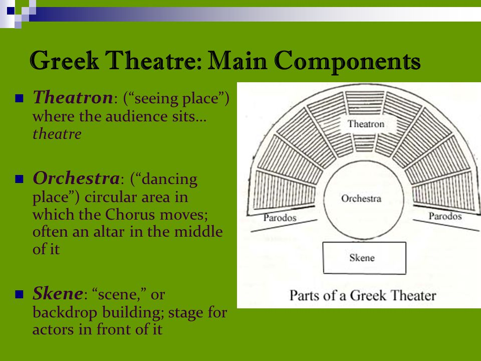 Greek Theatre: Main Components Theatron : ( seeing place ) where the audience sits… theatre Orchestra : ( dancing place ) circular area in which the Chorus moves; often an altar in the middle of it Skene : scene, or backdrop building; stage for actors in front of it