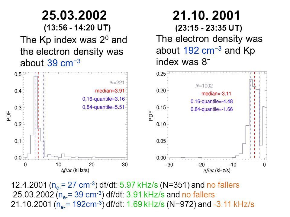 The sweep-rate estimate on base of BWO model of Trakhtengerts et al., 2004 yields the following scaling: df/dt =C * n -2/3 where n is the plasma density and C is a free parameter.
