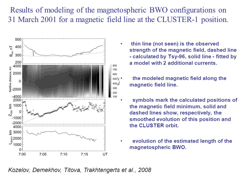 Comparison of the minimum B location obtained from local magnetic field modeling with the center of the chorus source obtained from the VLF STAFF data Solid line and symbols – position of the BWO center (minimum-B point) estimated from the dynamical model of the local magnetic field; red dashed line – position of the VLF source from [Santolik et al., 2005]; long dashed lines – satellite trajectories.