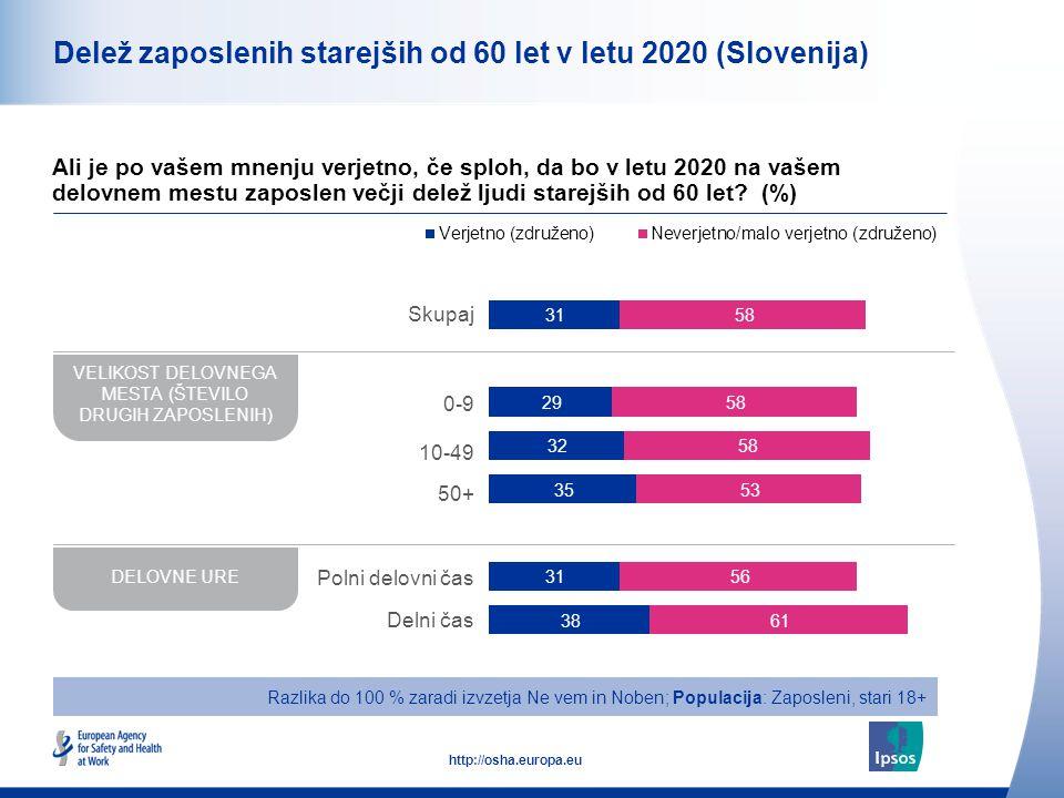 11 http://osha.europa.eu Delež zaposlenih starejših od 60 let v letu 2020 (Slovenija) Ali je po vašem mnenju verjetno, če sploh, da bo v letu 2020 na vašem delovnem mestu zaposlen večji delež ljudi starejših od 60 let.