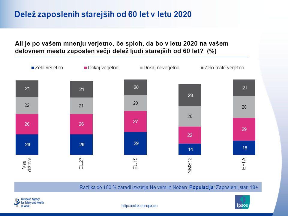 13 http://osha.europa.eu Delež zaposlenih starejših od 60 let v letu 2020 Ali je po vašem mnenju verjetno, če sploh, da bo v letu 2020 na vašem delovnem mestu zaposlen večji delež ljudi starejših od 60 let.