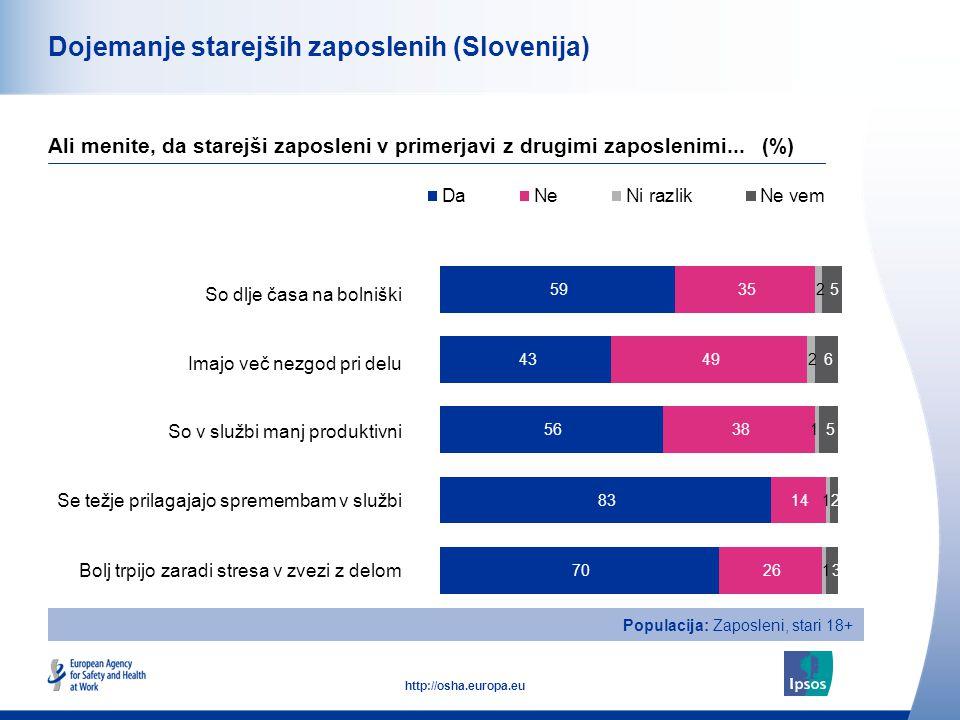 15 http://osha.europa.eu Dojemanje starejših zaposlenih (Slovenija) So dlje časa na bolniški Imajo več nezgod pri delu So v službi manj produktivni Se težje prilagajajo spremembam v službi Bolj trpijo zaradi stresa v zvezi z delom Ali menite, da starejši zaposleni v primerjavi z drugimi zaposlenimi...