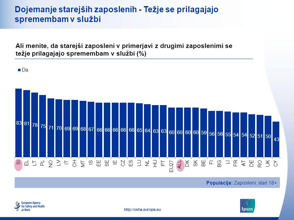 18 http://osha.europa.eu Dojemanje starejših zaposlenih - Težje se prilagajajo spremembam v službi Ali menite, da starejši zaposleni v primerjavi z drugimi zaposlenimi se težje prilagajajo spremembam v službi (%) Populacija: Zaposleni, stari 18+