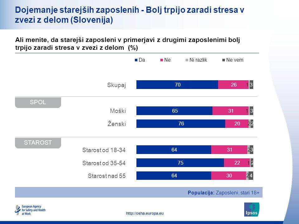 20 http://osha.europa.eu Skupaj Moški Ženski Starost od 18-34 Starost od 35-54 Starost nad 55 Dojemanje starejših zaposlenih - Bolj trpijo zaradi stresa v zvezi z delom (Slovenija) Ali menite, da starejši zaposleni v primerjavi z drugimi zaposlenimi bolj trpijo zaradi stresa v zvezi z delom (%) SPOL STAROST Populacija: Zaposleni, stari 18+