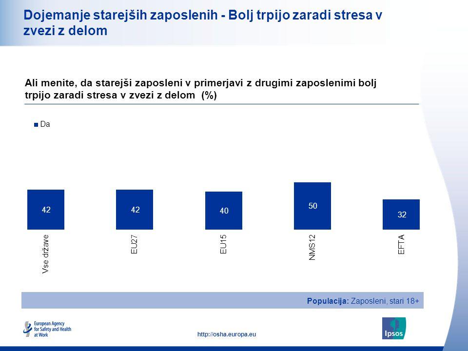 23 http://osha.europa.eu Dojemanje starejših zaposlenih - Bolj trpijo zaradi stresa v zvezi z delom Ali menite, da starejši zaposleni v primerjavi z drugimi zaposlenimi bolj trpijo zaradi stresa v zvezi z delom (%) Populacija: Zaposleni, stari 18+