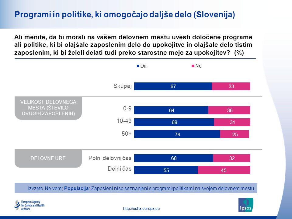 29 http://osha.europa.eu Programi in politike, ki omogočajo daljše delo (Slovenija) Ali menite, da bi morali na vašem delovnem mestu uvesti določene programe ali politike, ki bi olajšale zaposlenim delo do upokojitve in olajšale delo tistim zaposlenim, ki bi želeli delati tudi preko starostne meje za upokojitev.