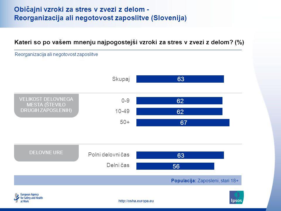 37 http://osha.europa.eu Običajni vzroki za stres v zvezi z delom - Reorganizacija ali negotovost zaposlitve (Slovenija) Kateri so po vašem mnenju najpogostejši vzroki za stres v zvezi z delom.