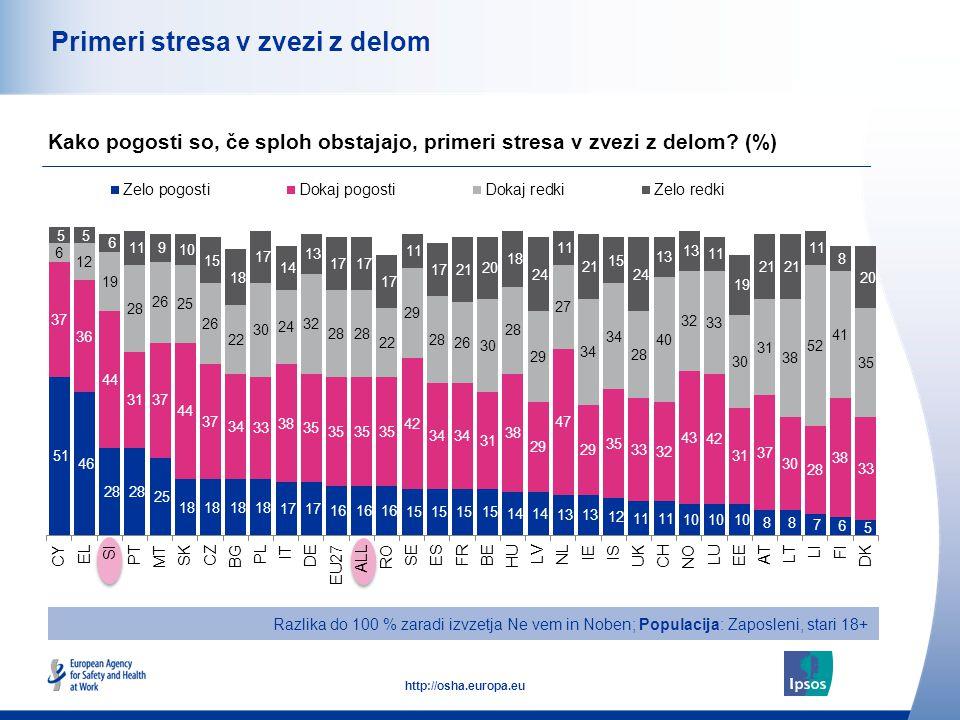 44 http://osha.europa.eu Primeri stresa v zvezi z delom Razlika do 100 % zaradi izvzetja Ne vem in Noben; Populacija: Zaposleni, stari 18+ Kako pogosti so, če sploh obstajajo, primeri stresa v zvezi z delom.