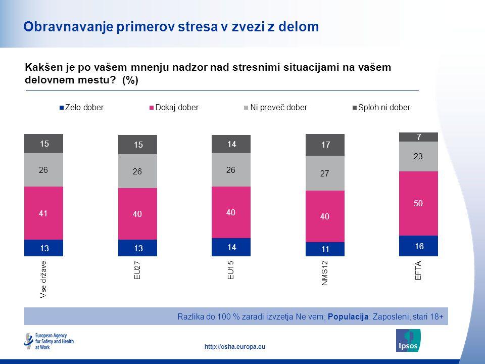 51 http://osha.europa.eu Obravnavanje primerov stresa v zvezi z delom Kakšen je po vašem mnenju nadzor nad stresnimi situacijami na vašem delovnem mestu.