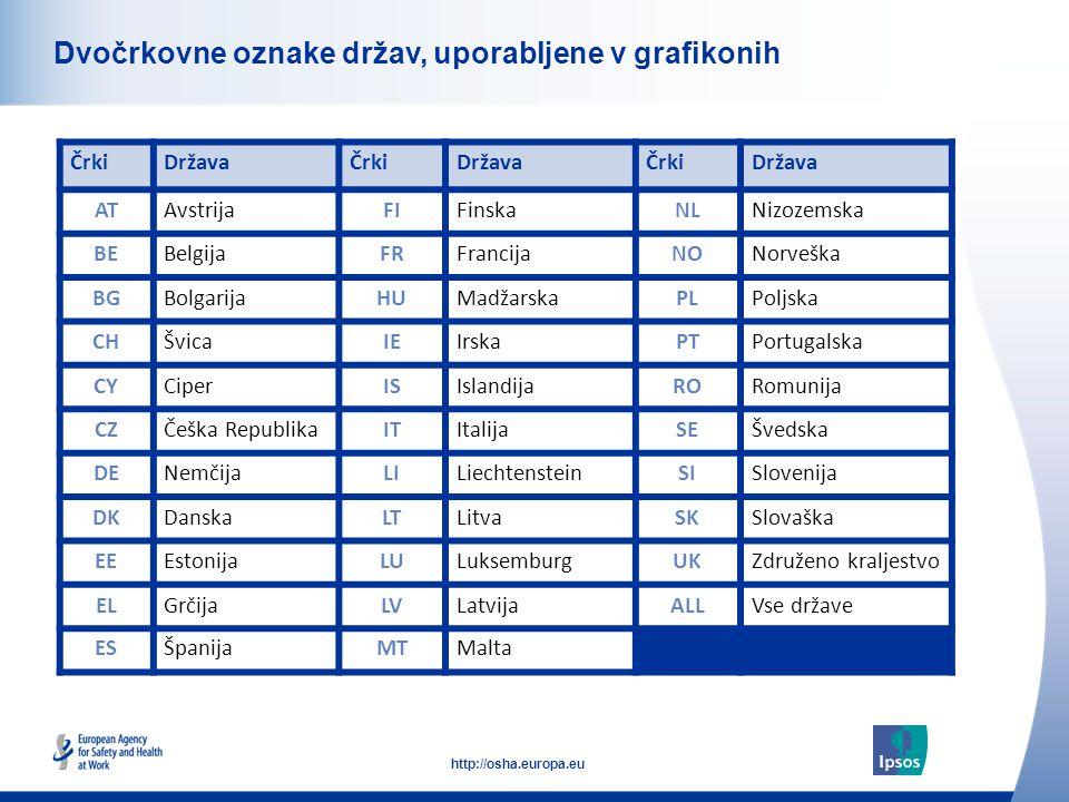 6 http://osha.europa.eu Click to add text here Dvočrkovne oznake držav, uporabljene v grafikonih ČrkiDržavaČrkiDržavaČrkiDržava ATAvstrijaFIFinskaNLNizozemska BEBelgijaFRFrancijaNONorveška BGBolgarijaHUMadžarskaPLPoljska CHŠvicaIEIrskaPTPortugalska CYCiperISIslandijaRORomunija CZČeška RepublikaITItalijaSEŠvedska DENemčijaLILiechtensteinSISlovenija DKDanskaLTLitvaSKSlovaška EEEstonijaLULuksemburgUKZdruženo kraljestvo ELGrčijaLVLatvijaALLVse države ESŠpanijaMTMalta