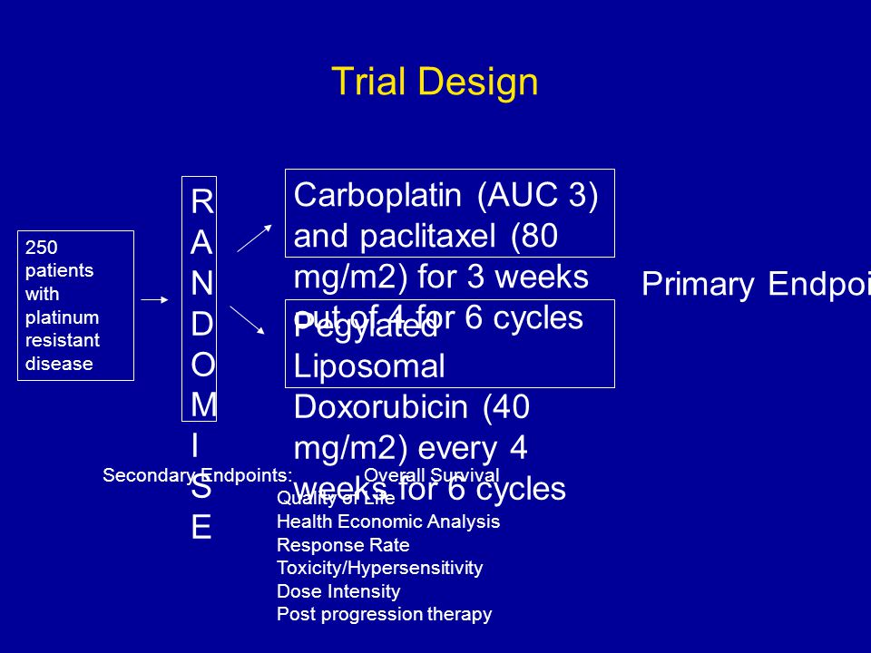 Trial Design Carboplatin (AUC 3) and paclitaxel (80 mg/m2) for 3 weeks out of 4 for 6 cycles Pegylated Liposomal Doxorubicin (40 mg/m2) every 4 weeks for 6 cycles RANDOMISERANDOMISE 250 patients with platinum resistant disease Primary Endpoint: PFS Secondary Endpoints:Overall Survival Quality of Life Health Economic Analysis Response Rate Toxicity/Hypersensitivity Dose Intensity Post progression therapy