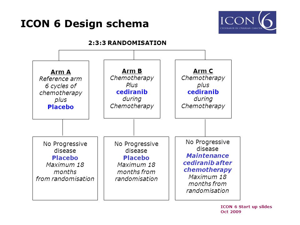 ICON 6 Start up slides Oct 2009 ICON 6 Design schema Arm A Reference arm 6 cycles of chemotherapy plus Placebo No Progressive disease Maintenance cediranib after chemotherapy Maximum 18 months from randomisation Arm B Chemotherapy Plus cediranib during Chemotherapy Arm C Chemotherapy plus cediranib during Chemotherapy No Progressive disease Placebo Maximum 18 months from randomisation No Progressive disease Placebo Maximum 18 months from randomisation 2:3:3 RANDOMISATION