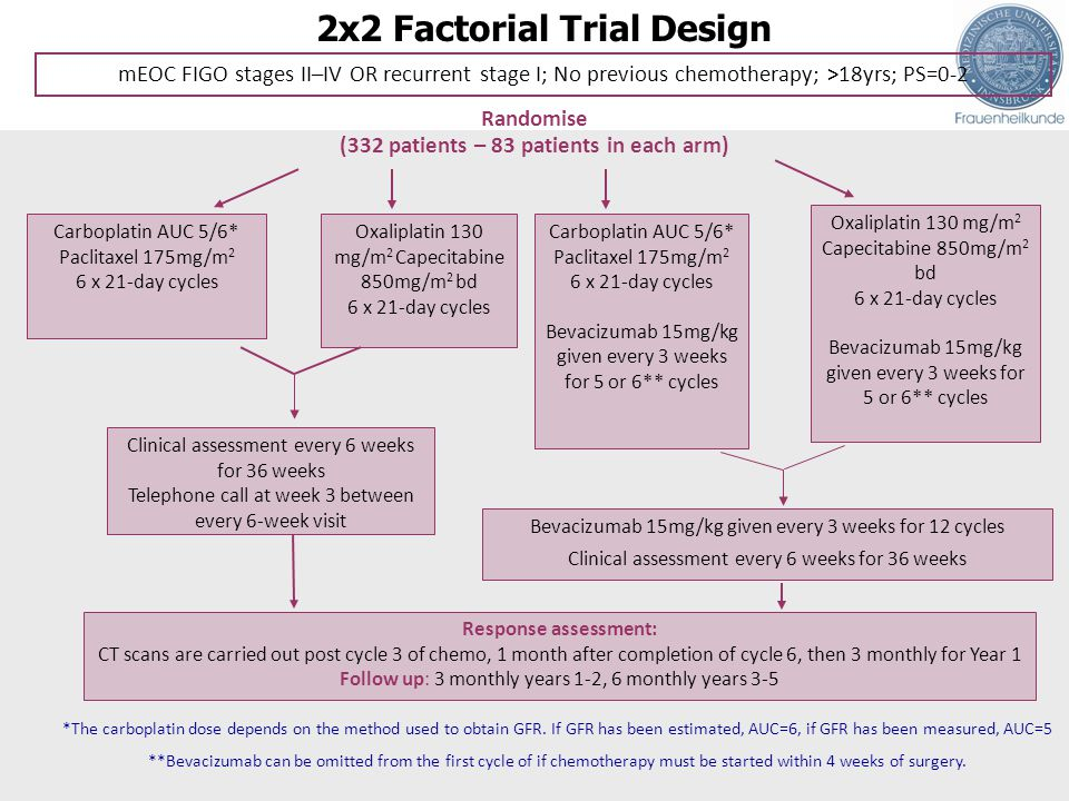 2x2 Factorial Trial Design mEOC FIGO stages II–IV OR recurrent stage I; No previous chemotherapy; >18yrs; PS=0-2 Randomise (332 patients – 83 patients in each arm) Carboplatin AUC 5/6* Paclitaxel 175mg/m 2 6 x 21-day cycles Oxaliplatin 130 mg/m 2 Capecitabine 850mg/m 2 bd 6 x 21-day cycles Carboplatin AUC 5/6* Paclitaxel 175mg/m 2 6 x 21-day cycles Bevacizumab 15mg/kg given every 3 weeks for 5 or 6** cycles Oxaliplatin 130 mg/m 2 Capecitabine 850mg/m 2 bd 6 x 21-day cycles Bevacizumab 15mg/kg given every 3 weeks for 5 or 6** cycles Clinical assessment every 6 weeks for 36 weeks Telephone call at week 3 between every 6-week visit Bevacizumab 15mg/kg given every 3 weeks for 12 cycles Clinical assessment every 6 weeks for 36 weeks Response assessment: CT scans are carried out post cycle 3 of chemo, 1 month after completion of cycle 6, then 3 monthly for Year 1 Follow up: 3 monthly years 1-2, 6 monthly years 3-5 *The carboplatin dose depends on the method used to obtain GFR.