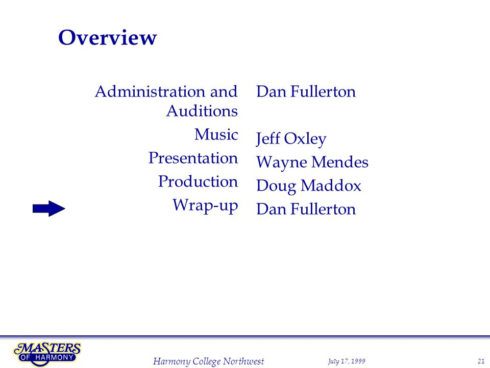July 17, 1999 Harmony College Northwest 21 Overview Administration and Auditions Music Presentation Production Wrap-up Dan Fullerton Jeff Oxley Wayne Mendes Doug Maddox Dan Fullerton
