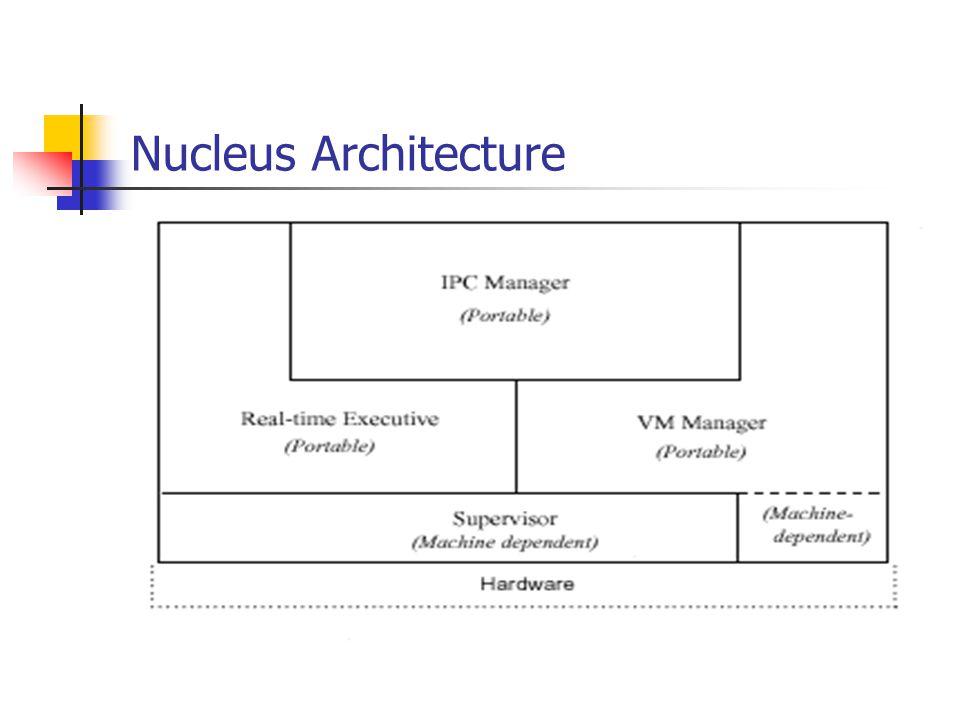 Nucleus Architecture