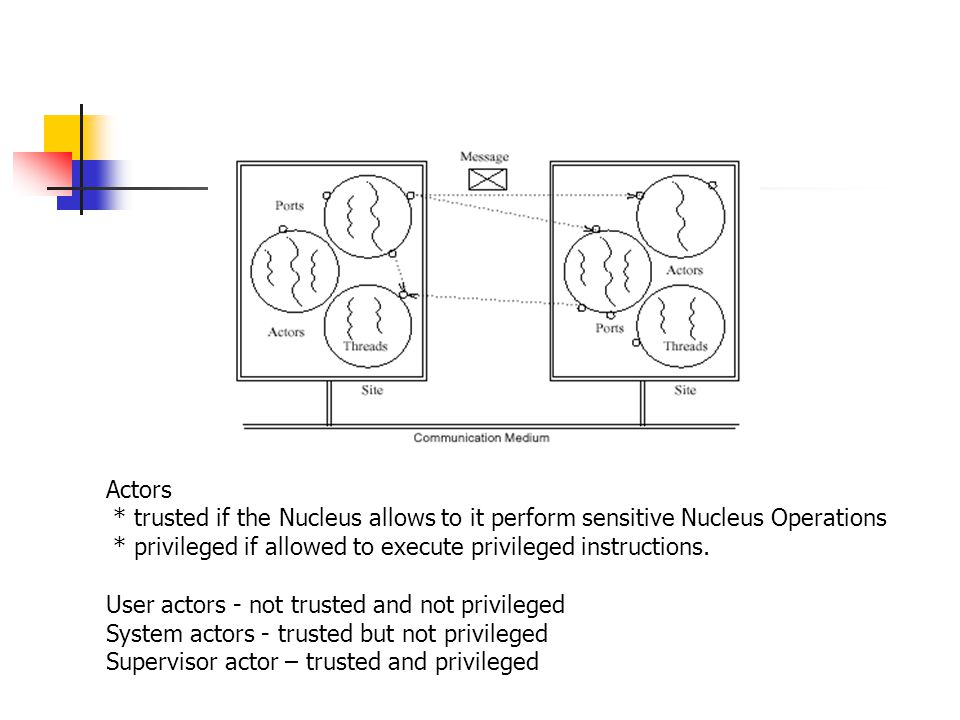 Actors * trusted if the Nucleus allows to it perform sensitive Nucleus Operations * privileged if allowed to execute privileged instructions.