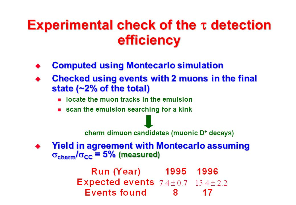 Experimental check of the  detection efficiency  Computed using Montecarlo simulation  Checked using events with 2 muons in the final state (~2% o