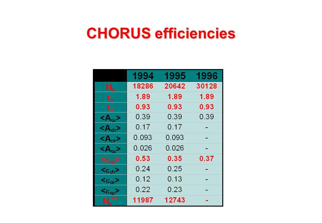 CHORUS efficiencies