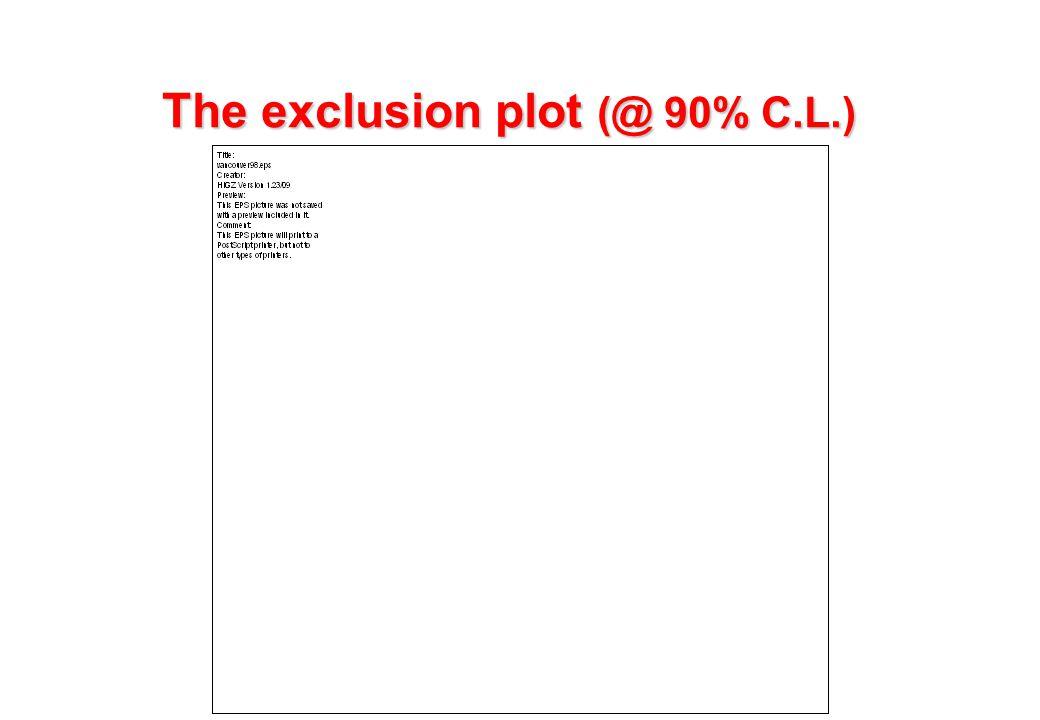 The exclusion plot (@ 90% C.L.)