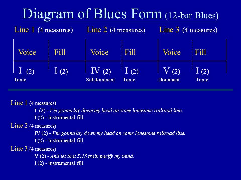 Diagram of Blues Form (12-bar Blues) Voice FillVoice FillVoice Fill Line 1 (4 measures) Line 2 (4 measures) Line 3 (4 measures) I (2) I (2) IV (2) I (