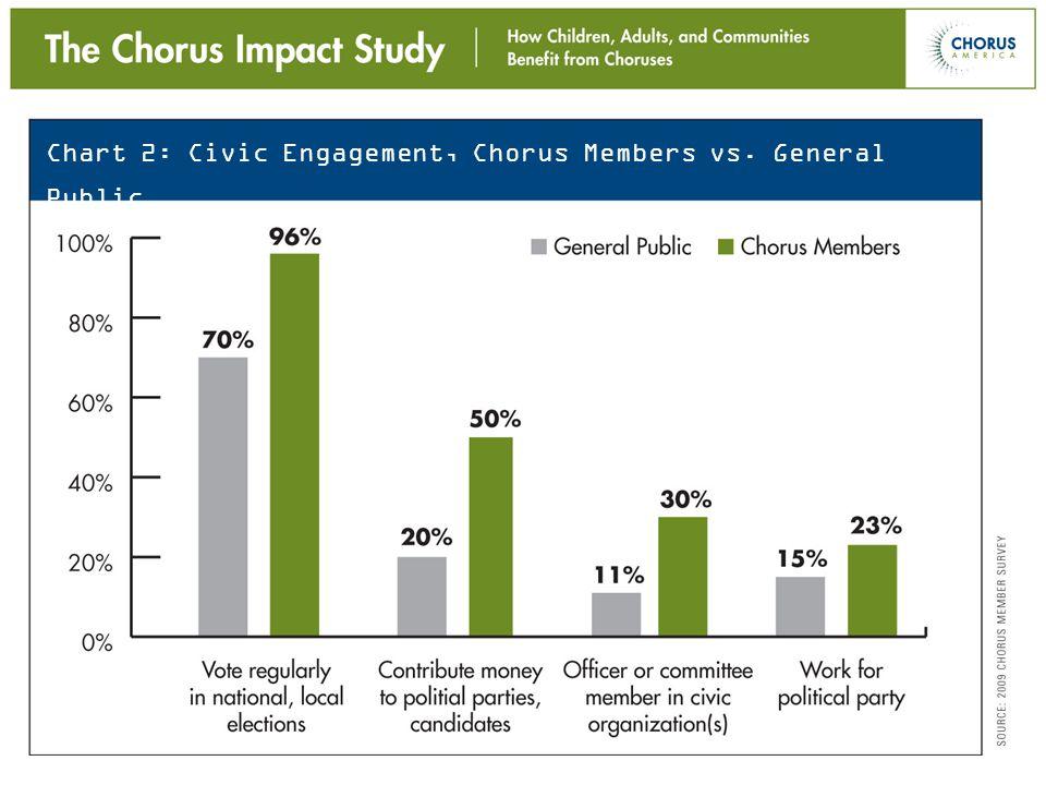 Good citizens… Chart 2: Civic Engagement, Chorus Members vs. General Public