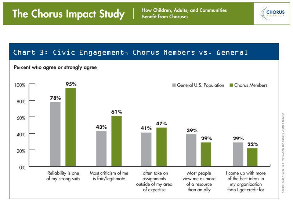 Chart 3: Civic Engagement, Chorus Members vs. General Public