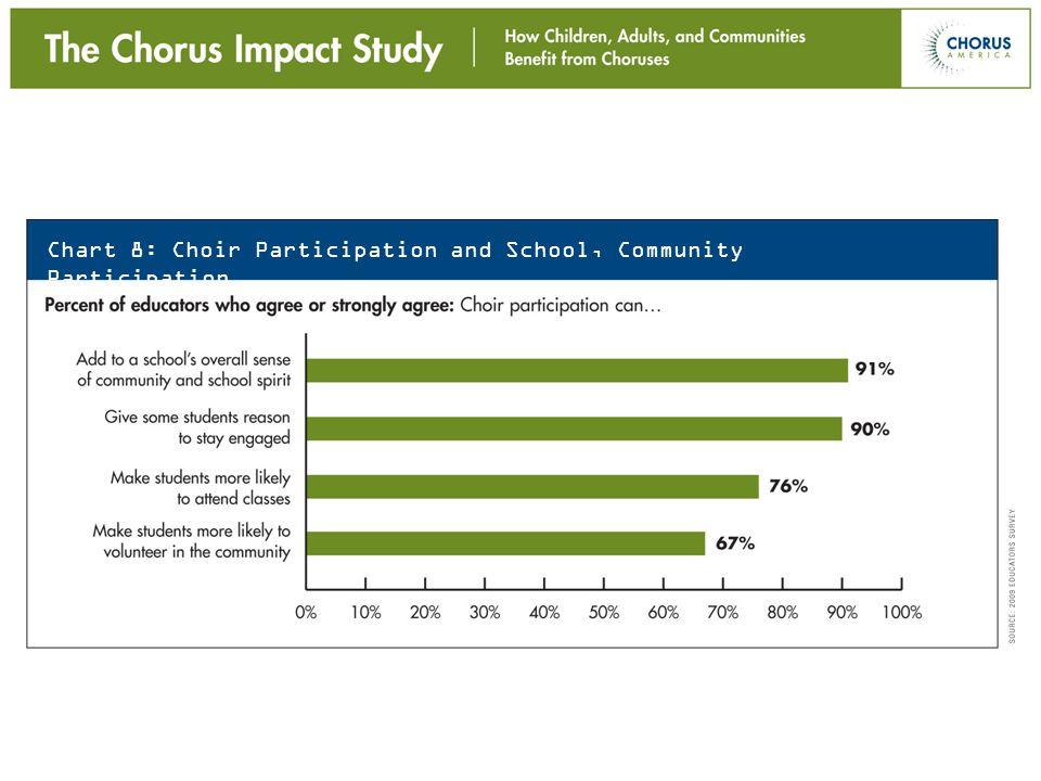 Chart 8: Choir Participation and School, Community Participation