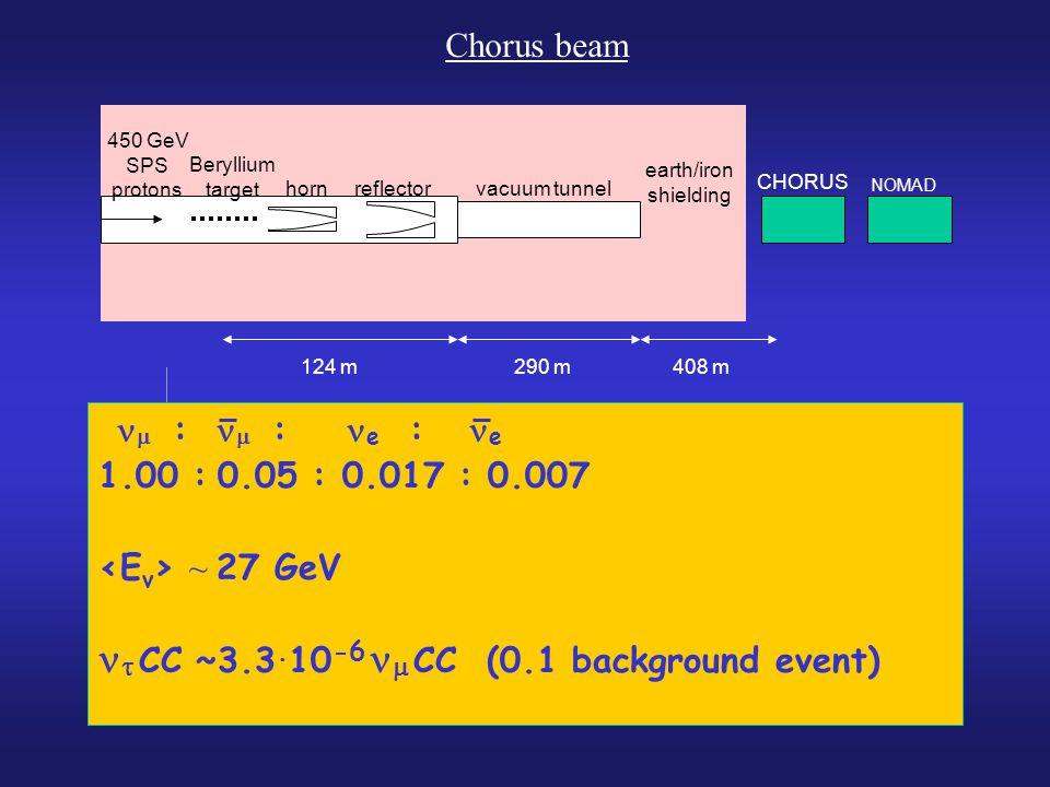 Chorus beam   :  : e : e 1.00 : 0.05 : 0.017 : 0.007 ~ 27 GeV   CC ~3.3.