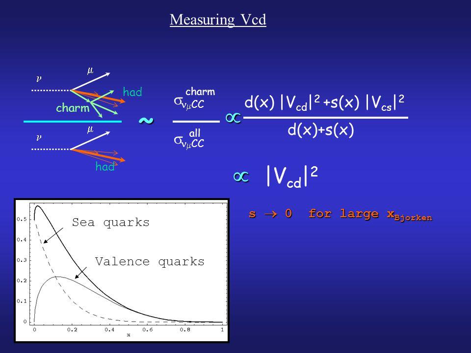 d(x) |V cd | 2 +s(x) |V cs | 2 d(x)+s(x)   CC charm   CC all had   had charm  ~ |V cd | 2  s  0 for large x Bjorken Sea quarks Valence quarks Measuring Vcd