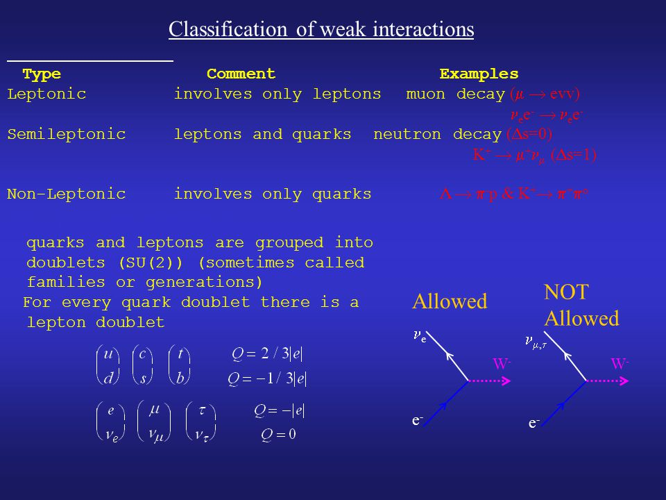 TypeCommentExamples Leptonicinvolves only leptonsmuon decay (   evv) e e -  e e - Semileptonicleptons and quarksneutron decay (  s=0) K +   + 