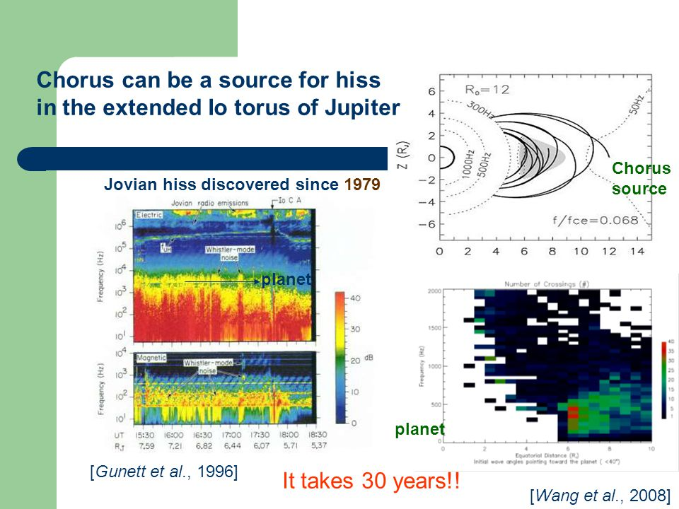 [Wang et al., 2008] Chorus can be a source for hiss in the extended Io torus of Jupiter [Gunett et al., 1996] Jovian hiss discovered since 1979 planet Chorus source It takes 30 years!!
