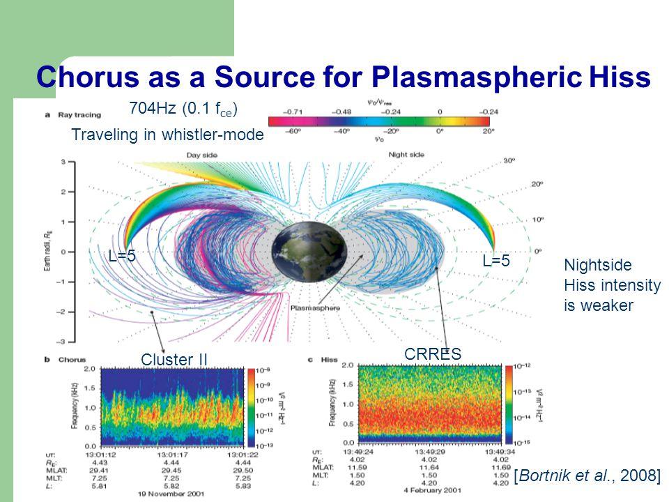 Chorus as a Source for Plasmaspheric Hiss [Bortnik et al., 2008] Nightside Hiss intensity is weaker L=5 Cluster II CRRES Traveling in whistler-mode 70