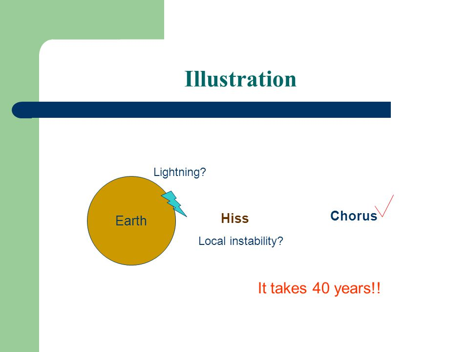 Illustration Earth Hiss Lightning Local instability Chorus It takes 40 years!!