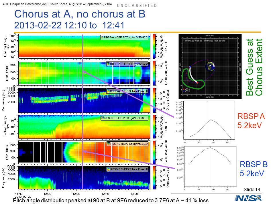 U N C L A S S I F I E D Slide 14 Operated by the Los Alamos National Security, LLC for the DOE/NNSA AGU Chapman Conference, Jeju, South Korea, August 31 – September 5, 2104 Chorus at A, no chorus at B 2013-02-22 12:10 to 12:41 Pitch angle distribution peaked at 90 at B at 9E6 reduced to 3.7E6 at A ~ 41 % loss RBSP B 5.2keV RBSP A 5.2keV