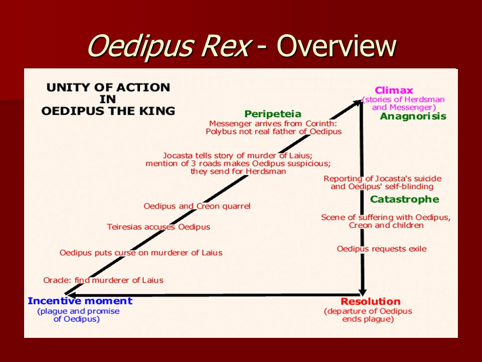 Oedipus Rex – Dramatic Structure Setting: palace at Thebes over the course of a day Setting: palace at Thebes over the course of a day Prologue Prologue –Details problem and steps Oedipus has taken to correct it Parodos Parodos –Chorus' lament, and prayer to various Gods First Episode/Scene First Episode/Scene –Oedipus and Tiresias' argument over prophecy First Stasimon/Ode First Stasimon/Ode –Chorus sides with Oedipus Second Episode/Scene Second Episode/Scene –Oedipus and Creon conflict –Jocasta tells her story Second Stasimon/Ode Second Stasimon/Ode –Choral response critical of Oedipus