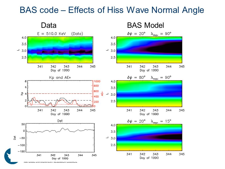 BAS code – Effects of Hiss Wave Normal Angle DataBAS Model