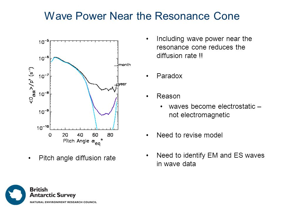 Wave Power Near the Resonance Cone Pitch angle diffusion rate Including wave power near the resonance cone reduces the diffusion rate !! Paradox Reaso