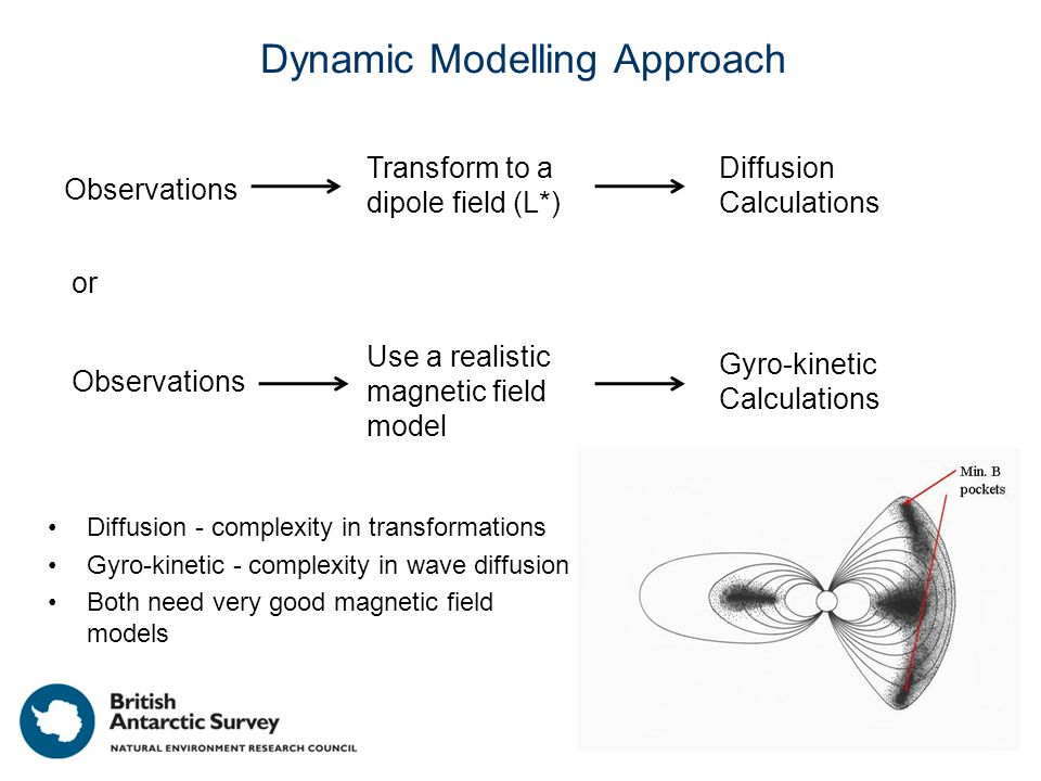 Dynamic Modelling Approach Diffusion - complexity in transformations Gyro-kinetic - complexity in wave diffusion Both need very good magnetic field mo
