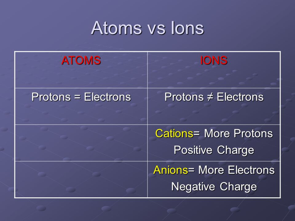 Atoms vs Ions ATOMSIONS Protons = Electrons Protons ≠ Electrons Cations= More Protons Positive Charge Anions= More Electrons Negative Charge
