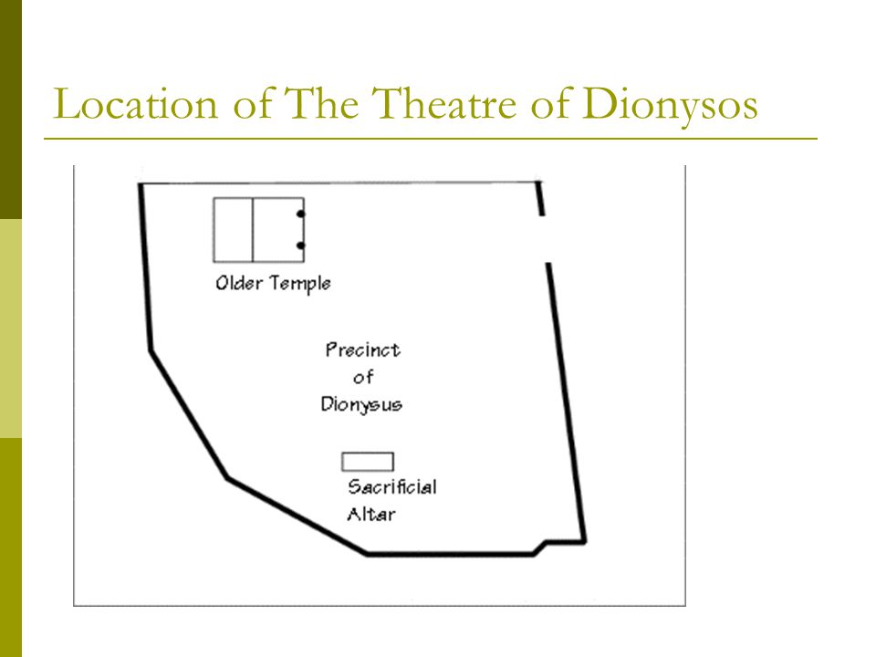 Location of The Theatre of Dionysos
