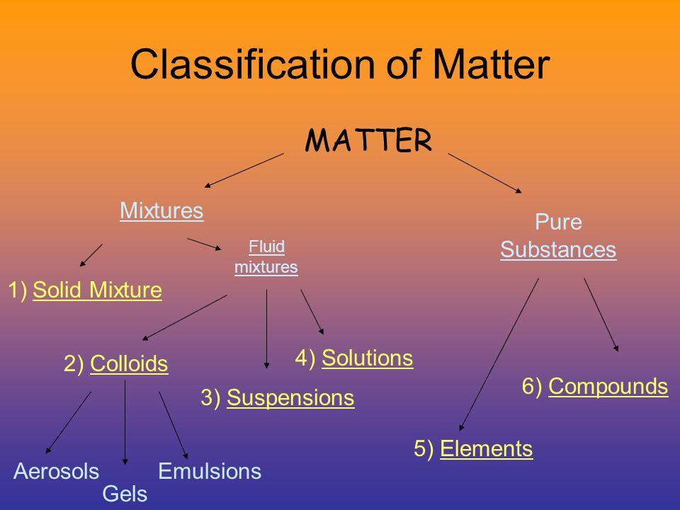 Classification of Matter MATTER Mixtures 1)Solid Mixture Fluid mixtures 2) Colloids 3) Suspensions 4) Solutions Pure Substances 5) Elements 6) Compounds Emulsions Gels Aerosols