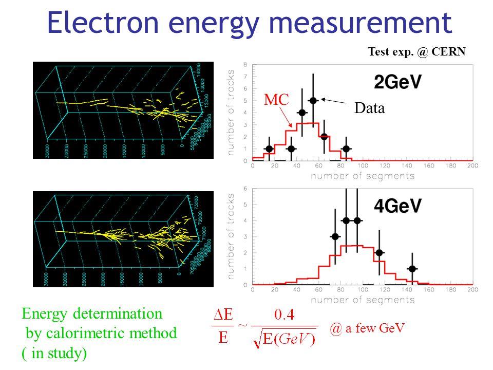 Electron energy measurement MC Data @ a few GeV Energy determination by calorimetric method ( in study) Test exp. @ CERN