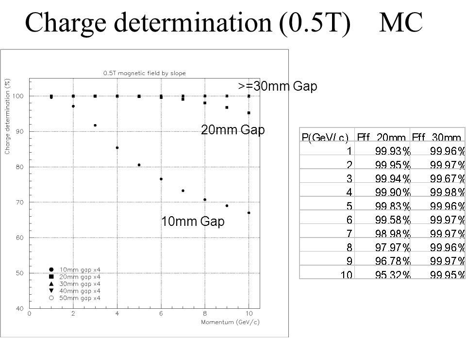 Charge determination (0.5T) MC 10mm Gap 20mm Gap >=30mm Gap