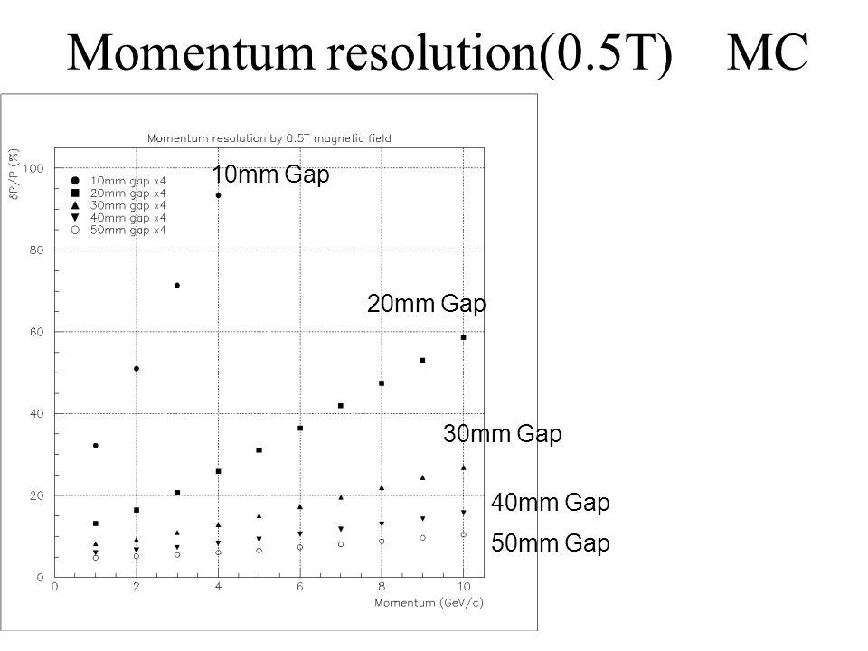 Momentum resolution(0.5T) MC 10mm Gap 20mm Gap 30mm Gap 40mm Gap 50mm Gap