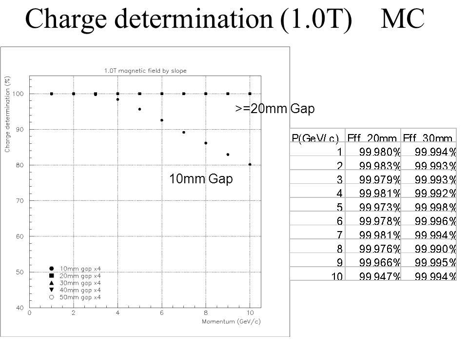Charge determination (1.0T) MC 10mm Gap >=20mm Gap