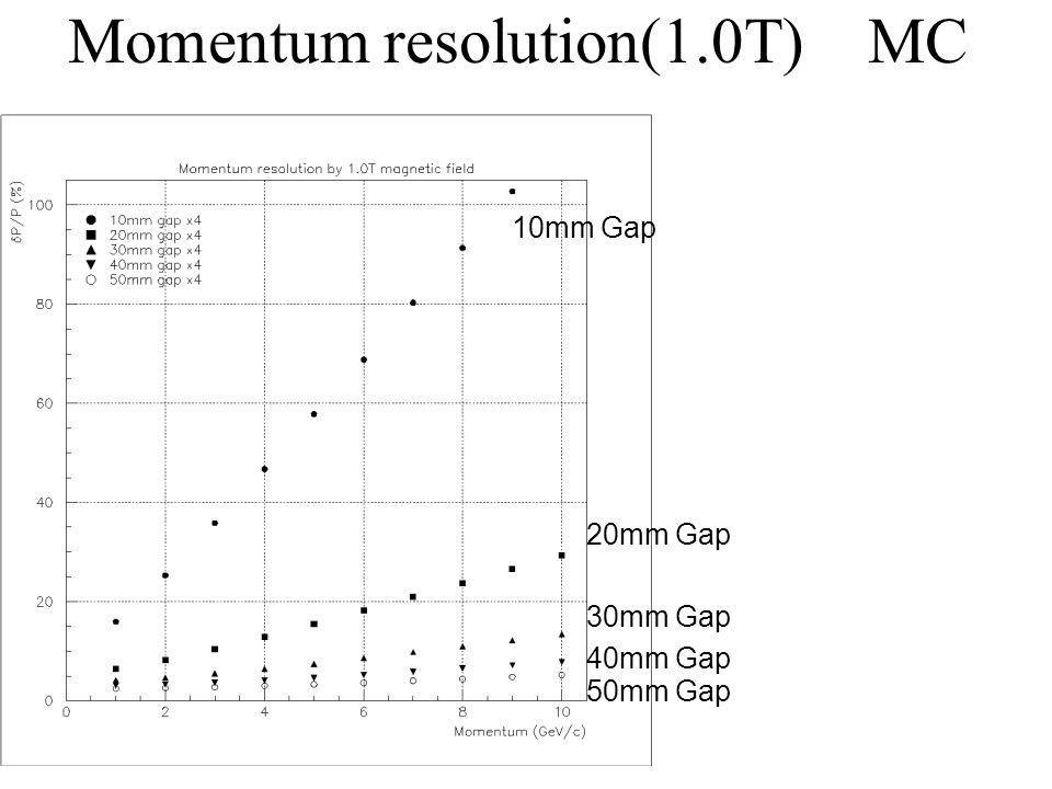 Momentum resolution(1.0T) MC 10mm Gap 20mm Gap 30mm Gap 40mm Gap 50mm Gap