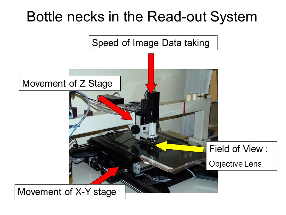 Bottle necks in the Read-out System Speed of Image Data taking Movement of Z Stage Field of View : Objective Lens Movement of X-Y stage